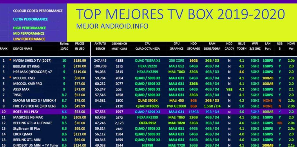 lista de las mejores tv box del mercado